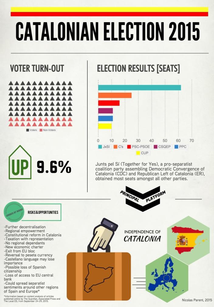 CataloniaElection2015Infographic